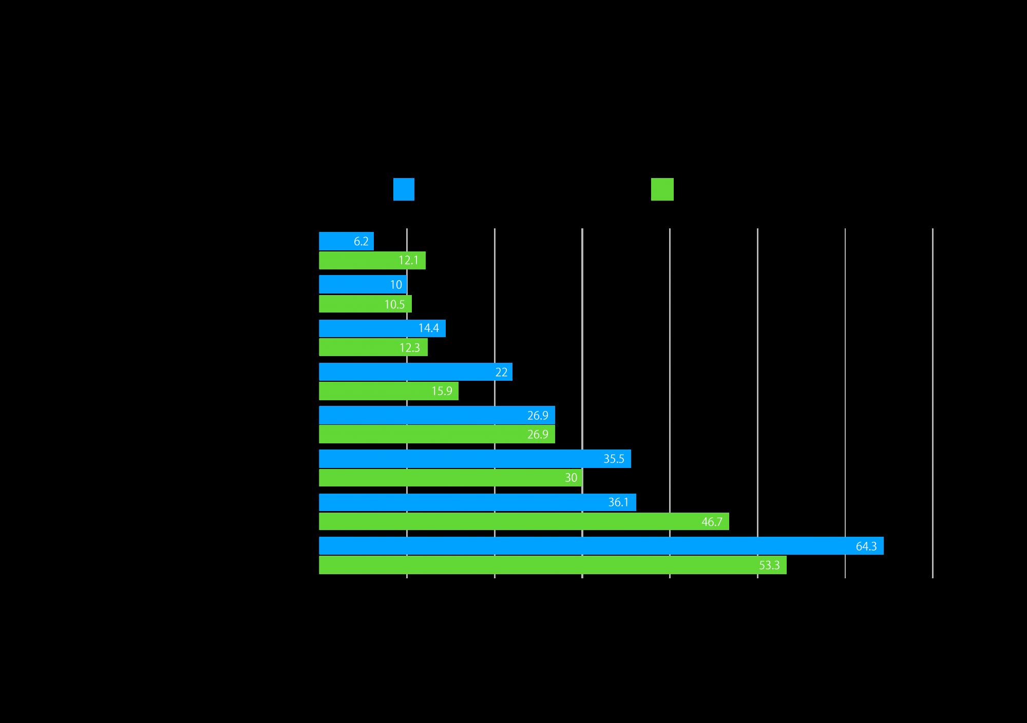 グラフ-2