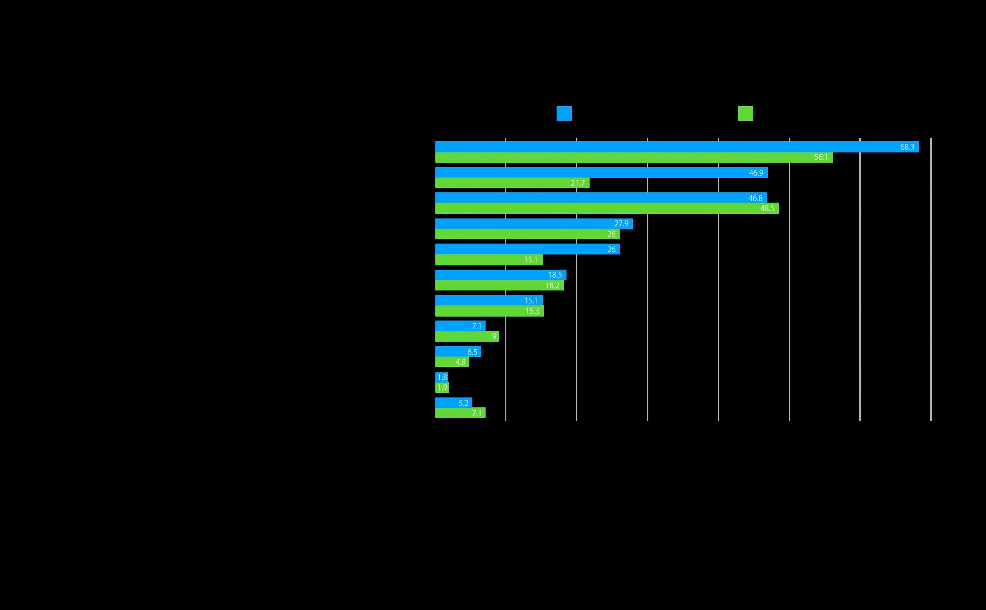 グラフ-5