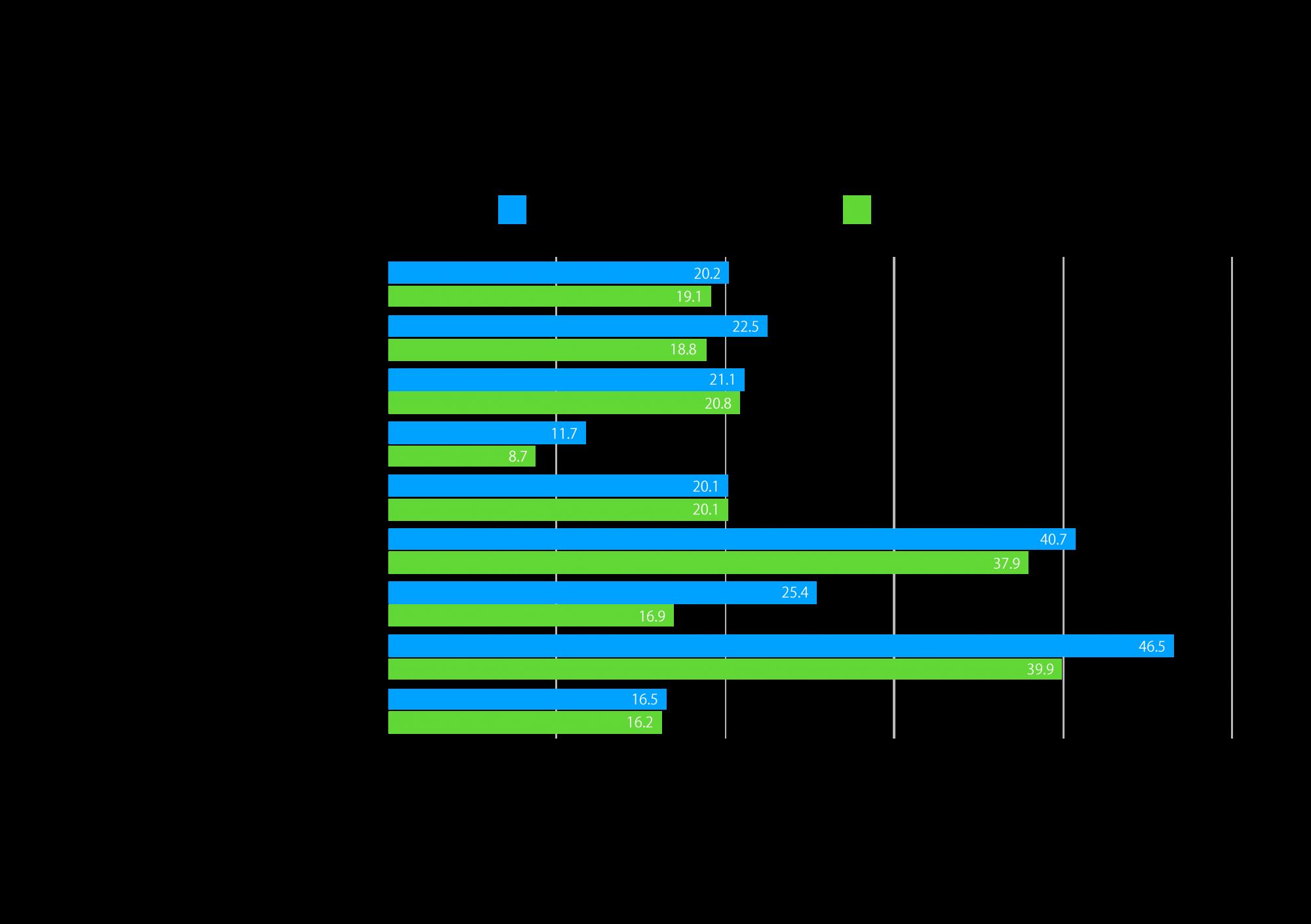 グラフ-3